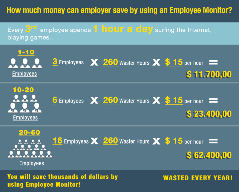 Employee Monitor Saves Time and Money